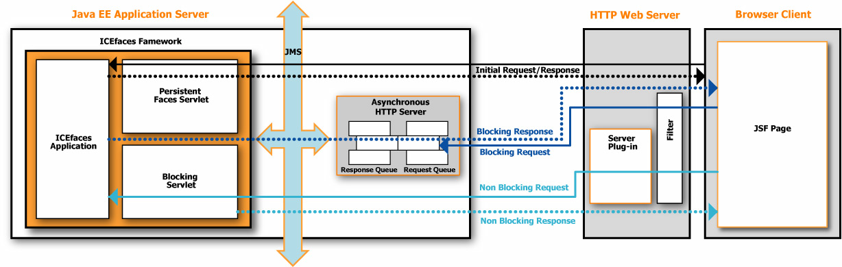 Chapter 1 Introduction to the Asynchronous HTTP Server