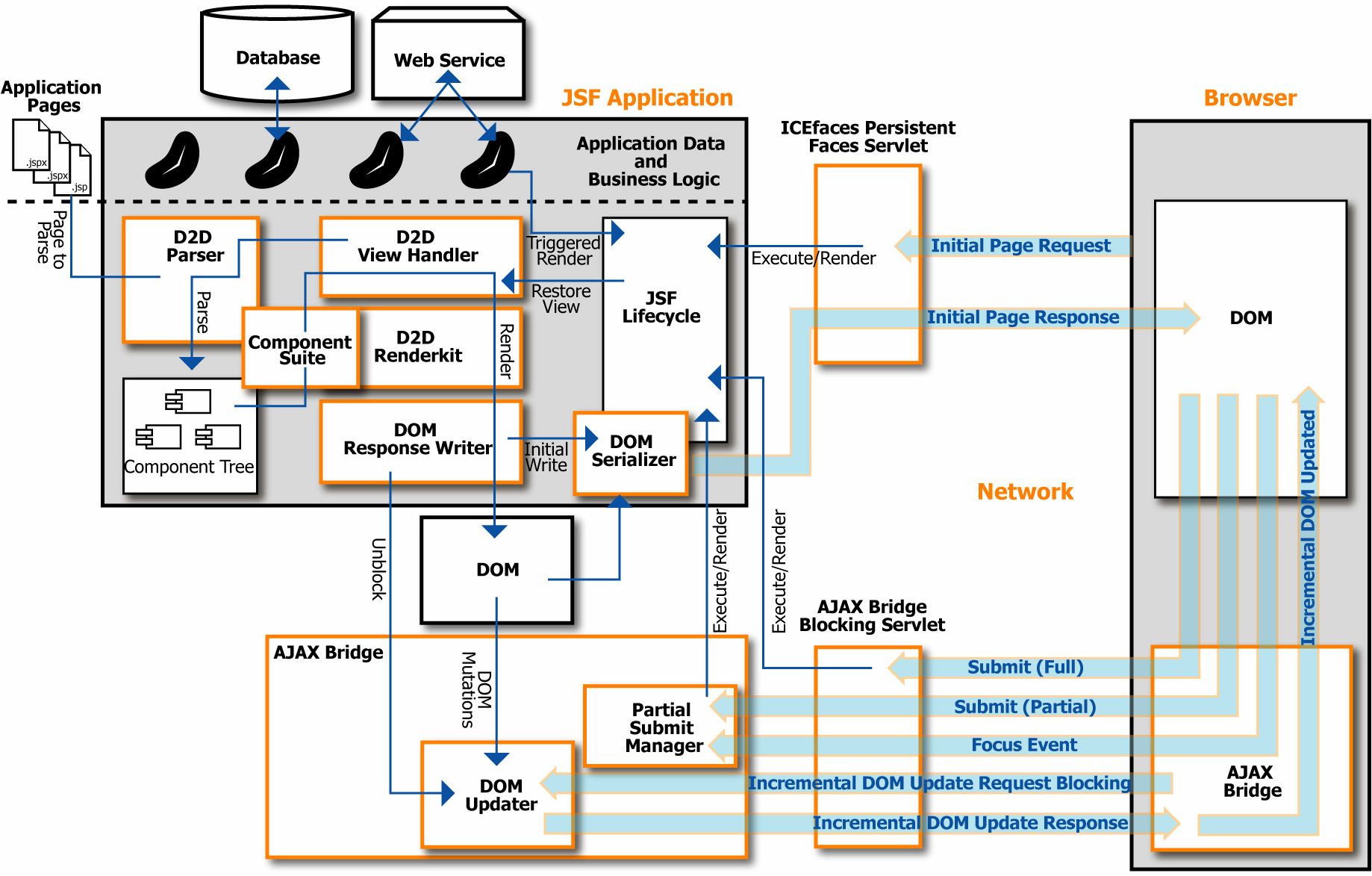 Chapter 2 ICEfaces System Architecture